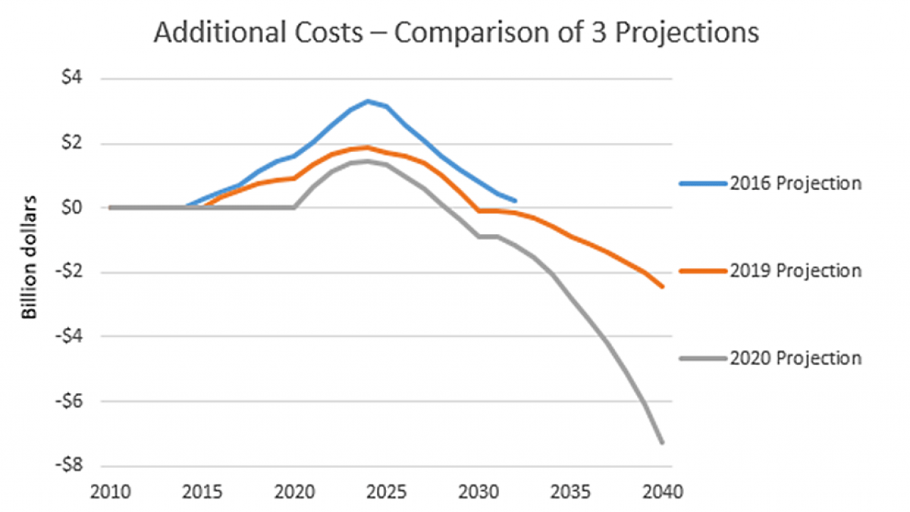 chart additional cost projections zero cost for zero carbon